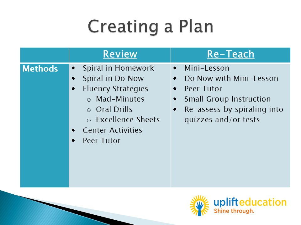 ReviewRe-Teach Methods  Spiral in Homework  Spiral in Do Now  Fluency Strategies o Mad-Minutes o Oral Drills o Excellence Sheets  Center Activities  Peer Tutor  Mini-Lesson  Do Now with Mini-Lesson  Peer Tutor  Small Group Instruction  Re-assess by spiraling into quizzes and/or tests