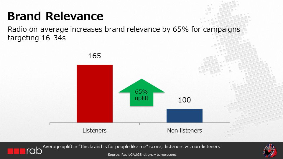 Radio on average increases brand relevance by 65% for campaigns targeting 16-34s Brand Relevance Average uplift in this brand is for people like me score, listeners vs.
