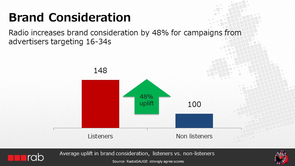 Radio increases brand consideration by 48% for campaigns from advertisers targeting 16-34s Brand Consideration Average uplift in brand consideration, listeners vs.