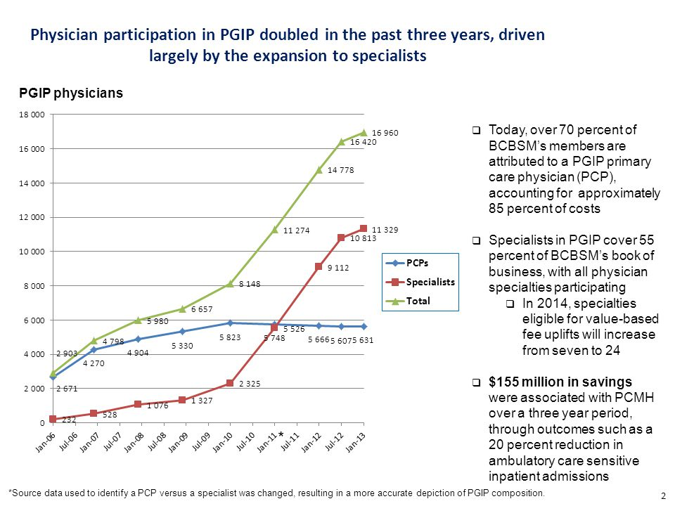 Physician participation in PGIP doubled in the past three years, driven largely by the expansion to specialists 2 * *Source data used to identify a PCP versus a specialist was changed, resulting in a more accurate depiction of PGIP composition.