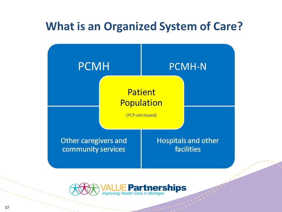 17 PCMH PCMH-N Other caregivers and community services Hospitals and other facilities Patient Population (PCP-attributed) What is an Organized System of Care?