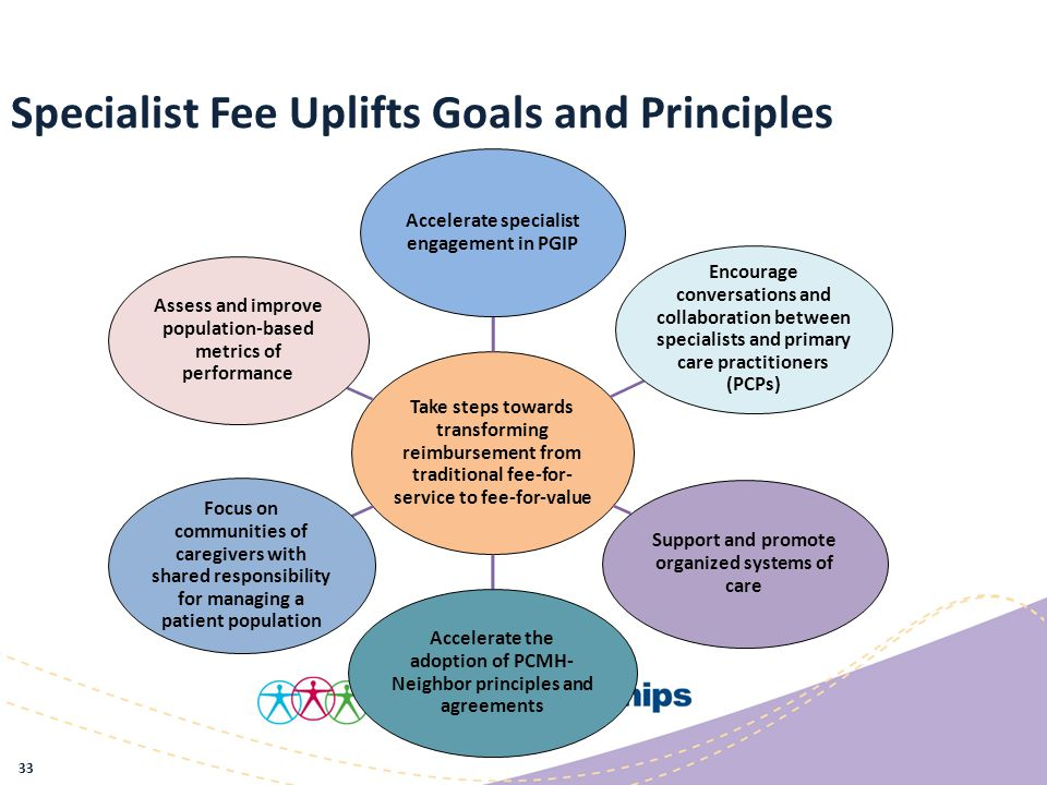Specialist Fee Uplifts Goals and Principles Take steps towards transforming reimbursement from traditional fee-for- service to fee-for-value Accelerate specialist engagement in PGIP Encourage conversations and collaboration between specialists and primary care practitioners (PCPs) Support and promote organized systems of care Accelerate the adoption of PCMH- Neighbor principles and agreements Focus on communities of caregivers with shared responsibility for managing a patient population Assess and improve population-based metrics of performance 33