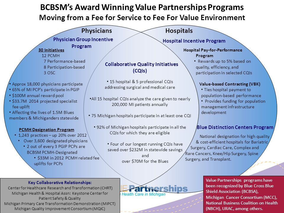 BCBSM's Award Winning Value Partnerships Programs Moving from a Fee for Service to Fee For Value Environment Hospitals Hospital Incentive Program Collaborative Quality Initiatives (CQIs) 15 hospital & 5 professional CQIs addressing surgical and medical care All 15 hospital CQIs analyze the care given to nearly 200,000 MI patients annually 75 Michigan hospitals participate in at least one CQI 92% of Michigan hospitals participate in all the CQIs for which they are eligible Four of our longest running CQIs have saved over $232M in statewide savings and over $70M for the Blues Physicians Physician Group Incentive Program Hospital Pay-for-Performance Program Rewards up to 5% based on quality, efficiency, and participation in selected CQIs Value-based Contracting (VBK) Ties hospital payment to population-based performance Provides funding for population management infrastructure development 30 Initiatives 12 PCMH 7 Performance-based 8 Participation-based 3 OSC Approx 18,000 physicians participate 65% of MI PCP's participate in PGIP $100M annual reward pool $33.7M 2014 projected specialist fee uplift Affecting the lives of 1.5M Blues members & Michiganders statewide PCMH Designation Program 1,243 practices – up 20% over 2012 Over 3,600 designated physicians 2 out of every 3 PGIP PCPs are BCBSM PCMH-Designated $33M in 2012 PCMH related fee uplifts for PCPs Value Partnerships programs have been recognized by Blue Cross Blue Shield Association (BCBSA), Michigan Cancer Consortium (MCC), National Business Coalition on Health (NBCH), URAC, among others.