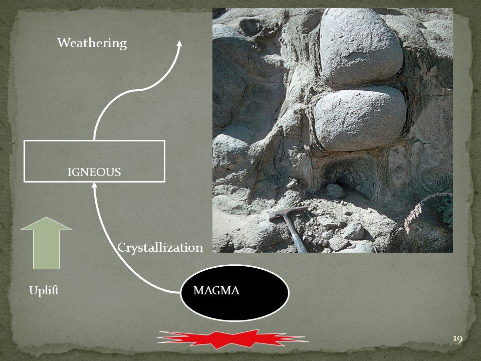 19 MAGMA IGNEOUS Uplift Crystallization Weathering