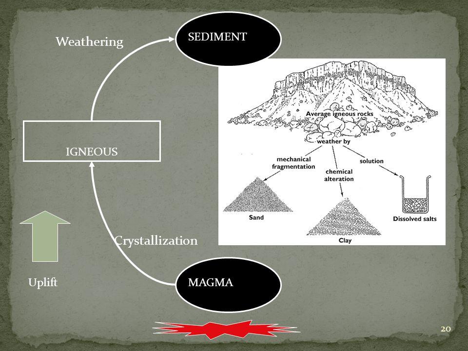 20 MAGMA IGNEOUS SEDIMENT Uplift Crystallization Weathering SEDIMENT