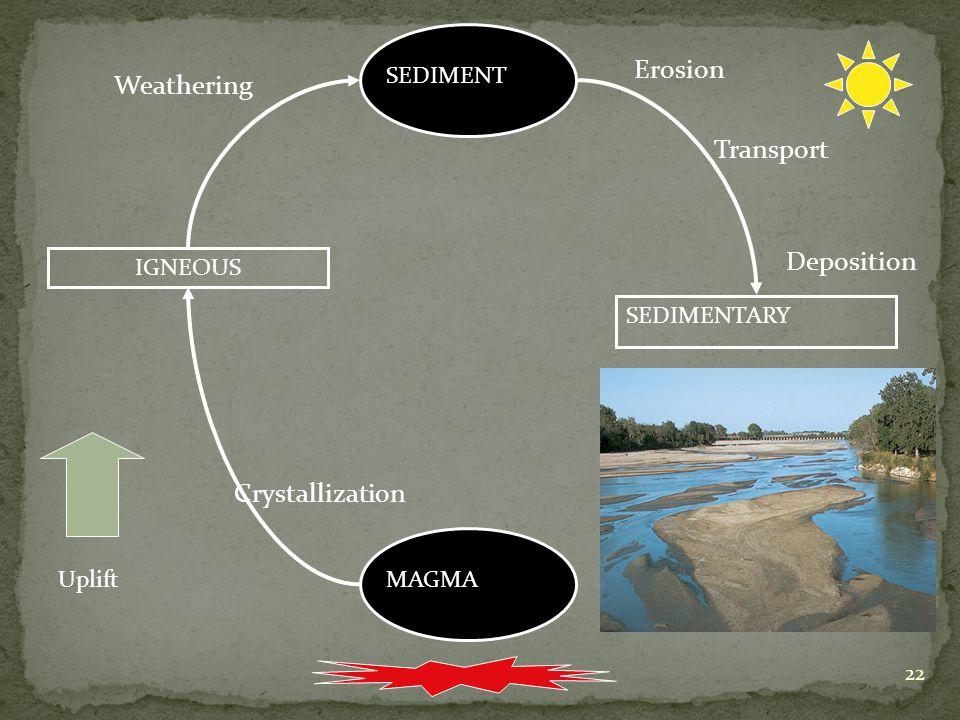 22 MAGMA IGNEOUS SEDIMENT SEDIMENTARY Uplift Crystallization Weathering Erosion Transport Deposition