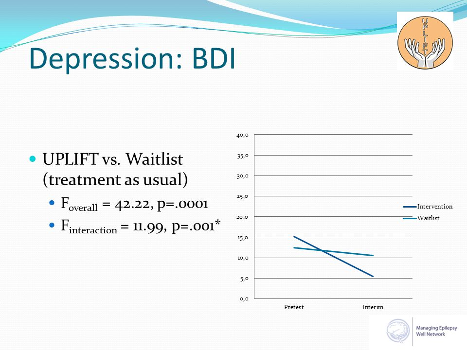 Depression: BDI UPLIFT vs.