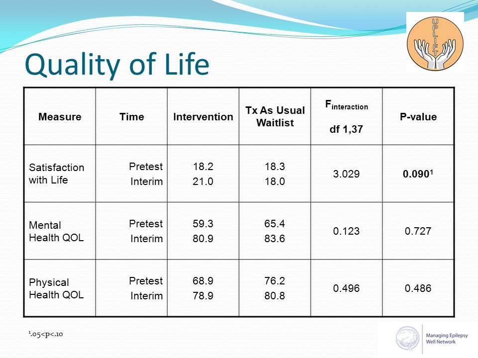 Quality of Life MeasureTimeIntervention Tx As Usual Waitlist F interaction df 1,37 P-value Satisfaction with Life Pretest Interim 18.2 21.0 18.3 18.0 3.0290.090 1 Mental Health QOL Pretest Interim 59.3 80.9 65.4 83.6 0.1230.727 Physical Health QOL Pretest Interim 68.9 78.9 76.2 80.8 0.4960.486 1.05<p<.10