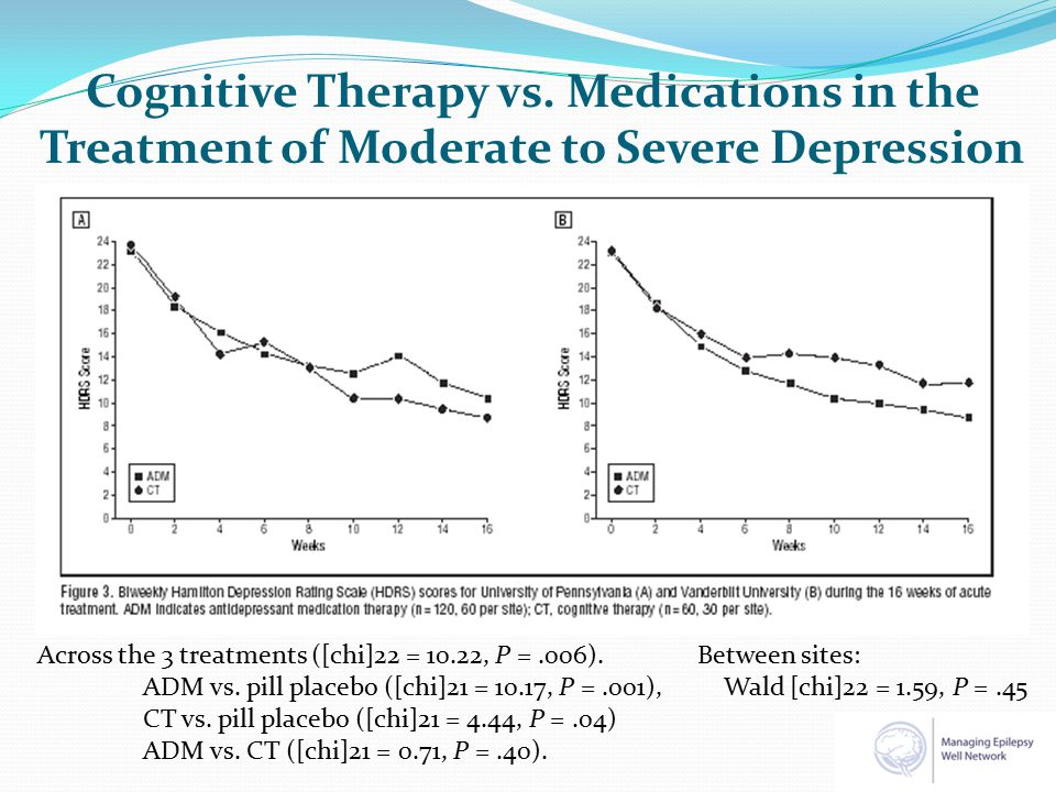 No difference with Major Depressive Disorder or not (F 1,35 = 1.21, p = 0.279) Maintenance MeasureTimeIntervention Treatment -as-Usual Waitlist Fdfp-value BDIPretest Interim Posttest 14.5 4.6 5.7 13.4 10.8 8.3 0.121 7.541 1.124 1,30 0.730 0.010* 0.297