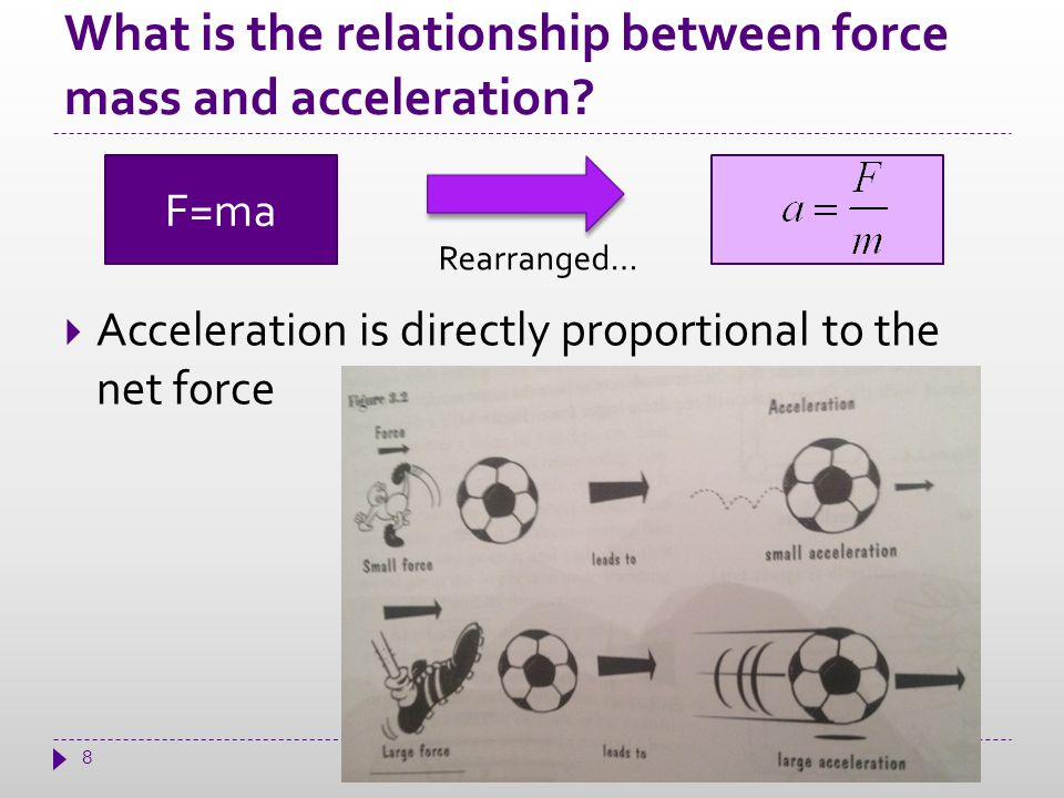 What is the relationship between force mass and acceleration.