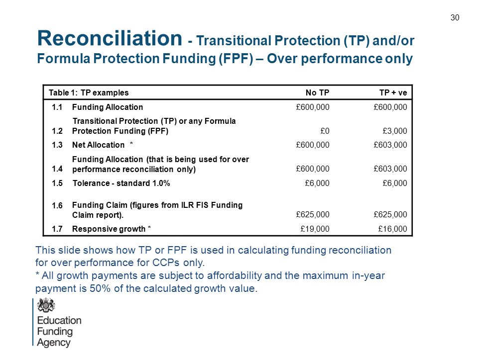 Reconciliation - Transitional Protection (TP) and/or Formula Protection Funding (FPF) – Over performance only Table 1: TP examplesNo TPTP + ve 1.1Fund