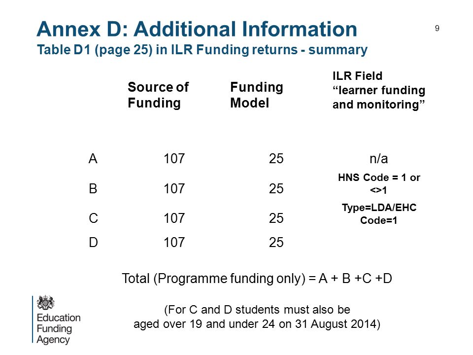 "Annex D: Additional Information Table D1 (page 25) in ILR Funding returns - summary Source of Funding Funding Model ILR Field ""learner funding and mon"