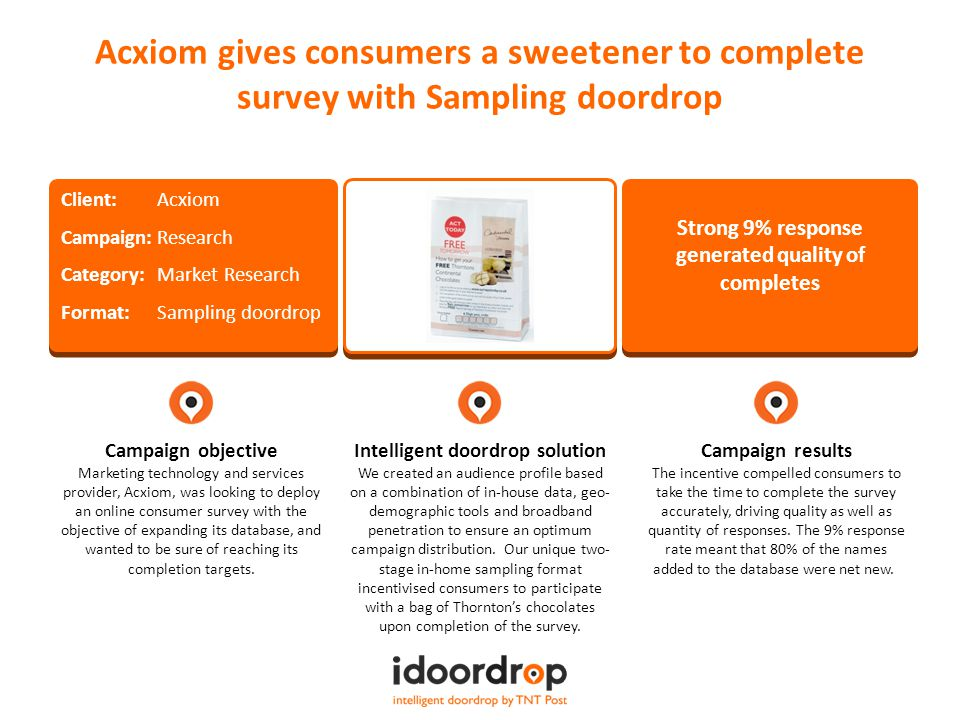 Campaign objective Marketing technology and services provider, Acxiom, was looking to deploy an online consumer survey with the objective of expanding its database, and wanted to be sure of reaching its completion targets.