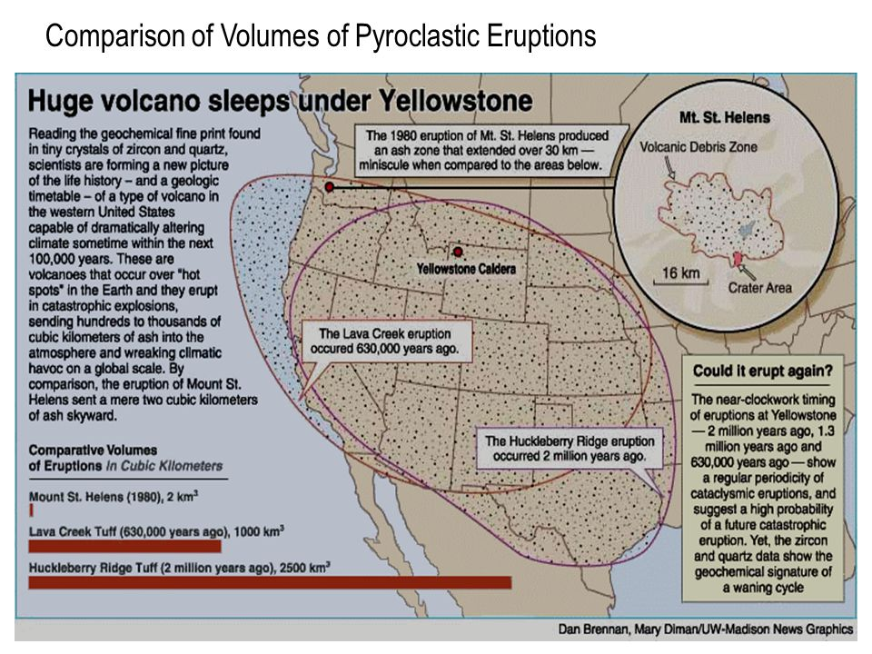 Comparison of Volumes of Pyroclastic Eruptions