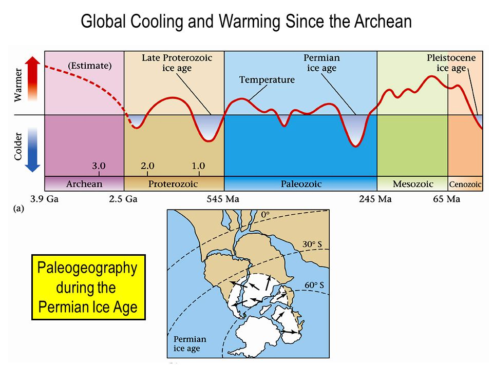 Global Cooling and Warming Since the Archean Paleogeography during the Permian Ice Age