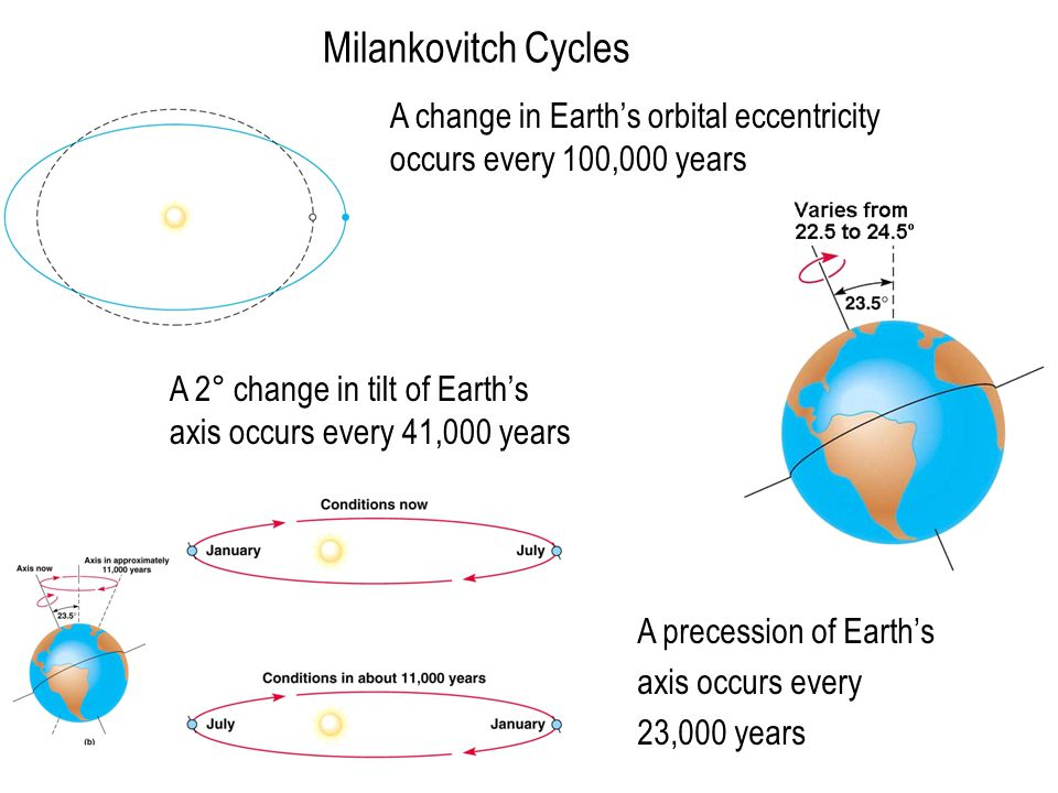 Milankovitch Cycles A change in Earth's orbital eccentricity occurs every 100,000 years A 2° change in tilt of Earth's axis occurs every 41,000 years