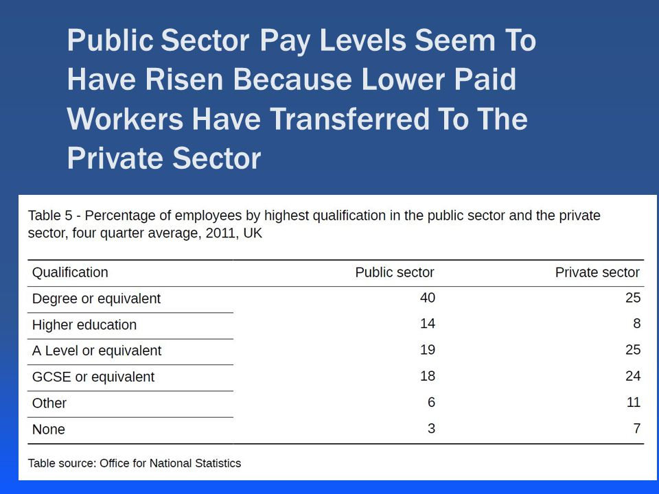 Public Sector Pay Levels Seem To Have Risen Because Lower Paid Workers Have Transferred To The Private Sector