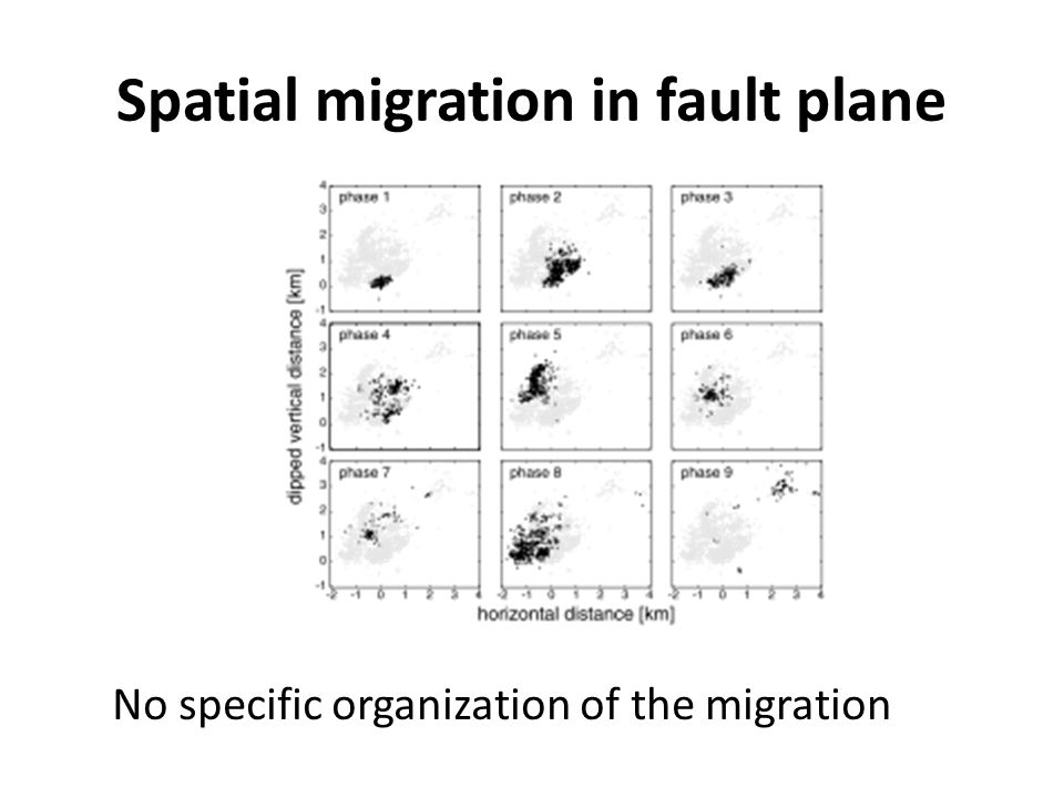 Spatial migration in fault plane No specific organization of the migration