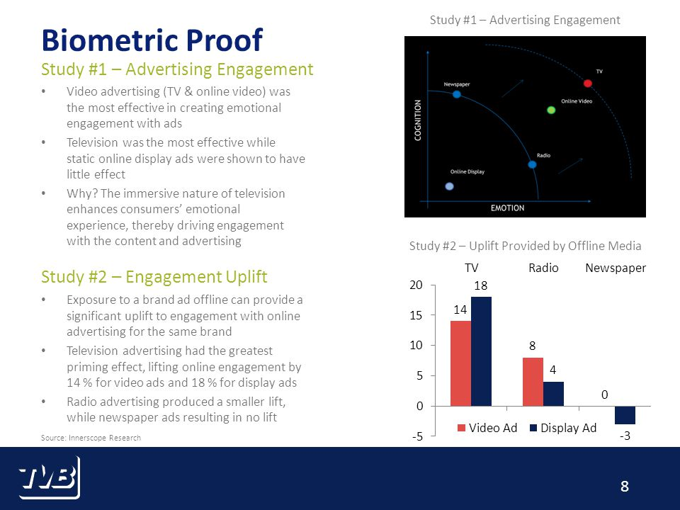 8 Biometric Proof Video advertising (TV & online video) was the most effective in creating emotional engagement with ads Television was the most effective while static online display ads were shown to have little effect Why.