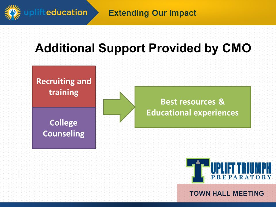 Extending Our Impact Additional Support Provided by CMO TOWN HALL MEETING Recruiting and training College Counseling Best resources & Educational expe
