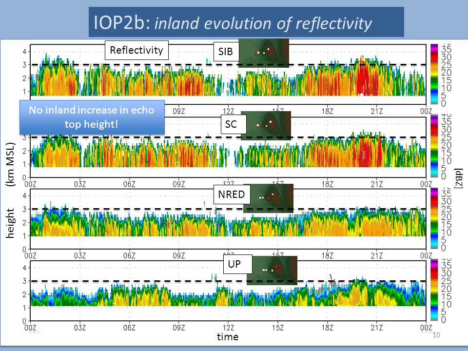 10 height (km MSL) time IOP2b: inland evolution of reflectivity [dBZ] Reflectivity SIB SC NRED UP No inland increase in echo top height!