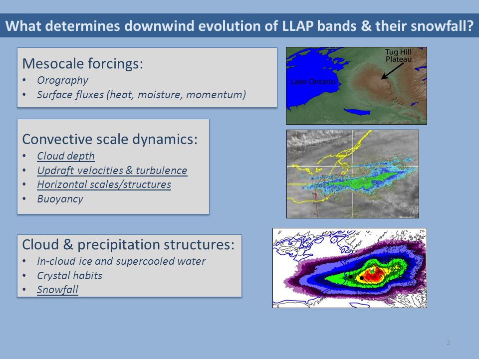 What determines downwind evolution of LLAP bands & their snowfall? Mesocale forcings: Orography Surface fluxes (heat, moisture, momentum) Mesocale for