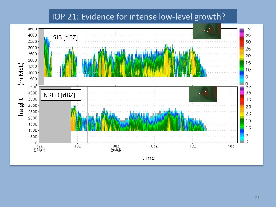 IOP 21: Evidence for intense low-level growth SIB [dBZ] 21 NRED [dBZ] time height (m MSL)