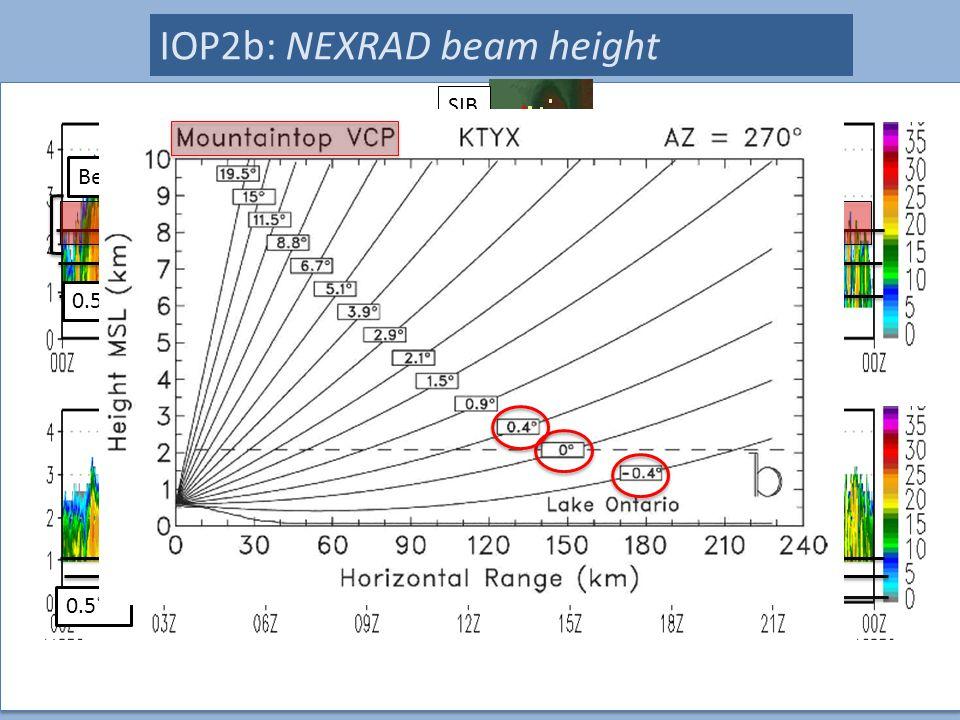 26 IOP2b: NEXRAD beam height SIB NRED 1.0˚ 1.5˚ 0.5˚ Beam Width