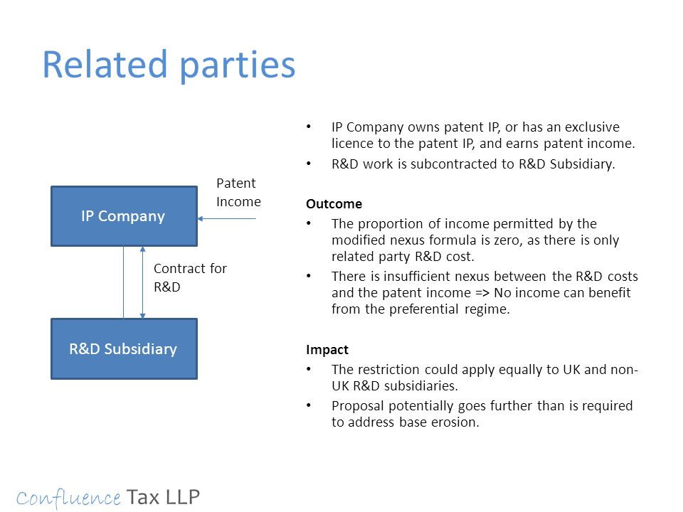 Related parties IP Company owns patent IP, or has an exclusive licence to the patent IP, and earns patent income. R&D work is subcontracted to R&D Sub