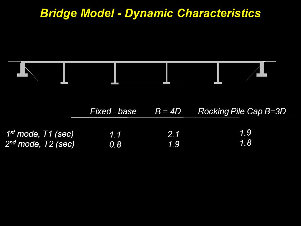 Bridge Model - Dynamic Characteristics 1 st mode, T1 (sec) 2 nd mode, T2 (sec) Fixed - baseB = 4DRocking Pile Cap B=3D 1.1 0.8 1.9 1.8 2.1 1.9