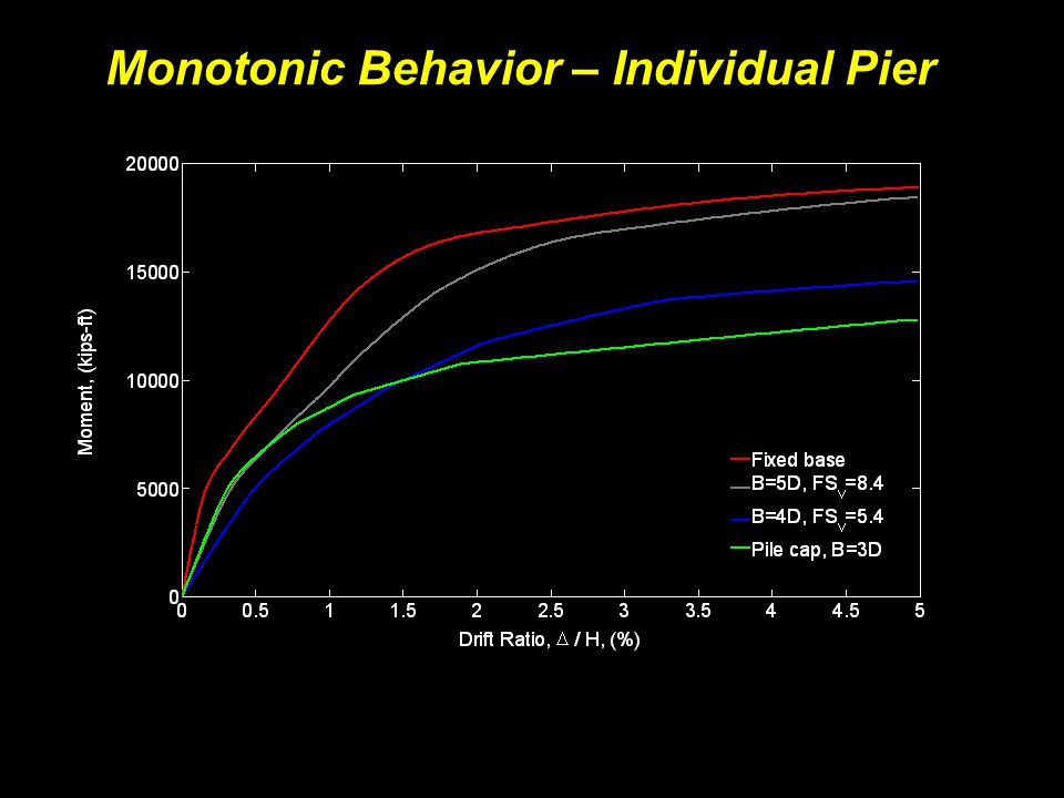 Monotonic Behavior – Individual Pier