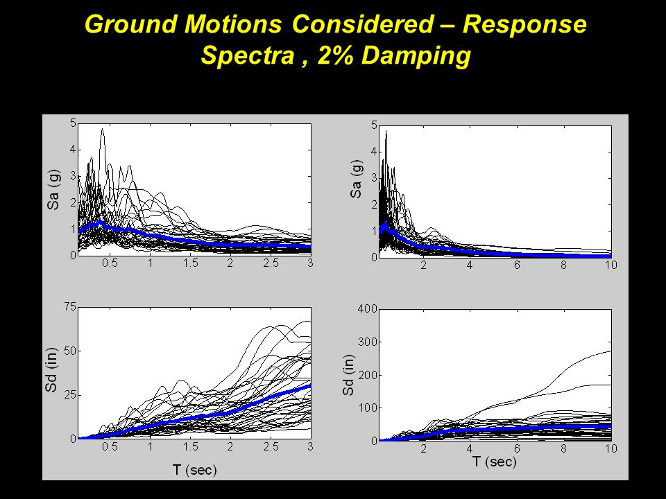Ground Motions Considered – Response Spectra, 2% Damping