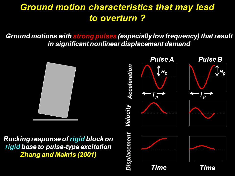 Ground motion characteristics that may lead to overturn .