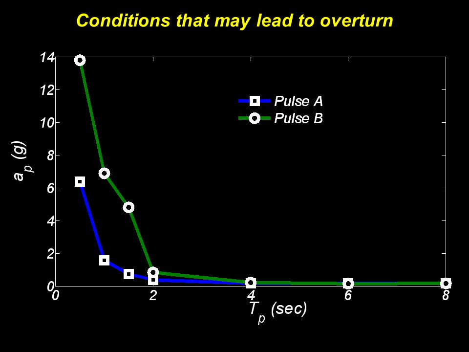 Conditions that may lead to overturn
