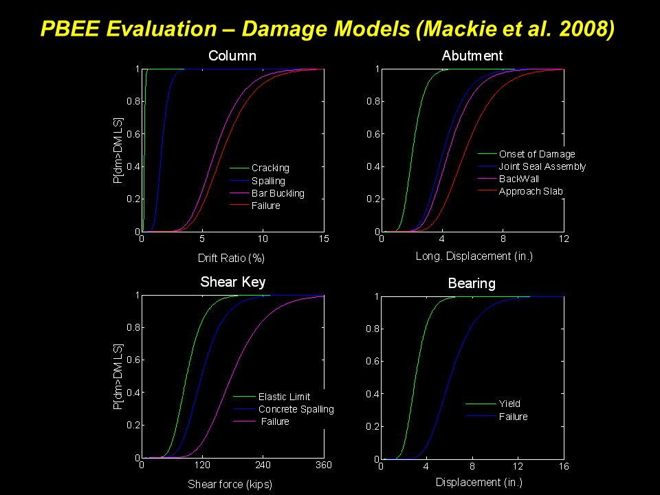 PBEE Evaluation – Damage Models (Mackie et al. 2008)