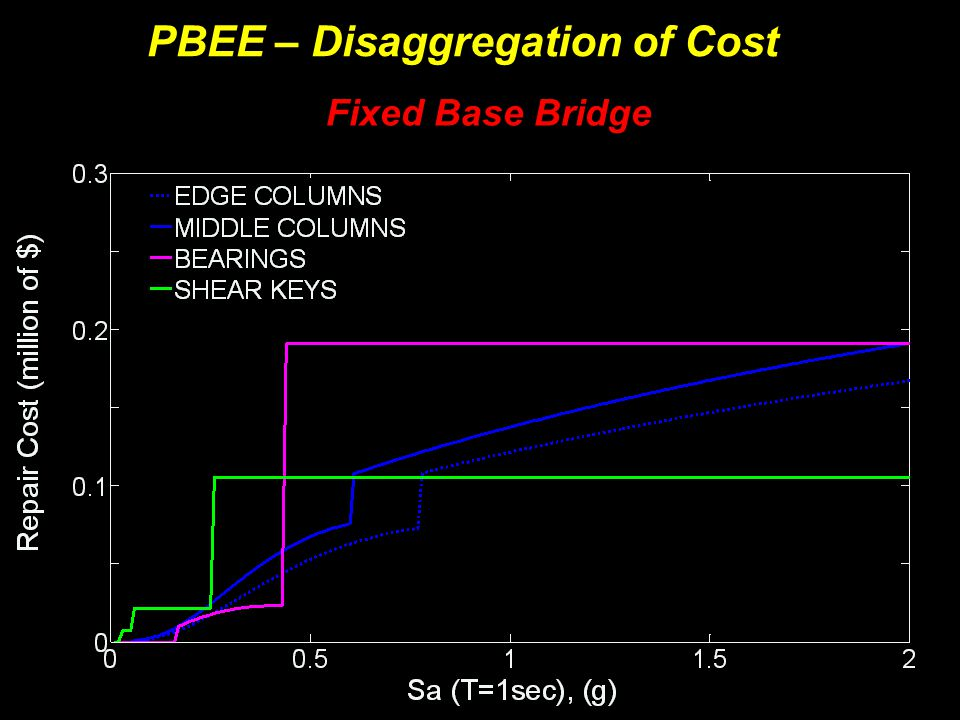 Fixed Base Bridge PBEE – Disaggregation of Cost