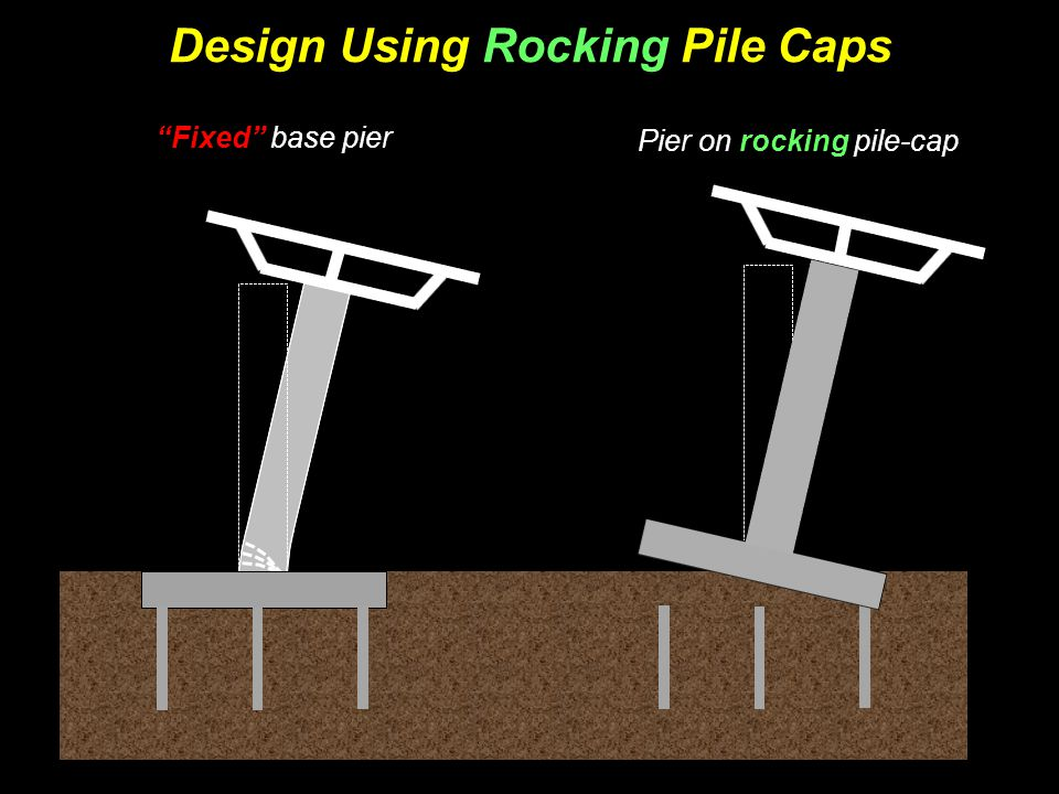 Design Using Rocking Pile-Caps Pile-cap with sockets Pile-cap simply supported on piles Mild steel for energy dissipation ?