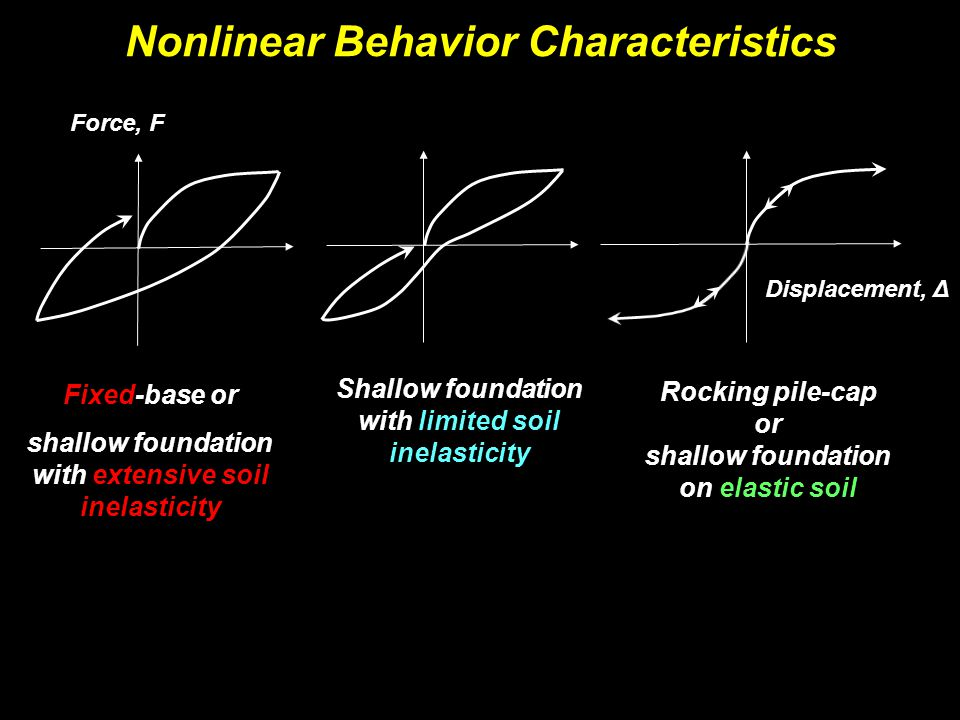Nonlinear Behavior Characteristics Fixed-base or shallow foundation with extensive soil inelasticity Rocking pile-cap or shallow foundation on elastic soil Shallow foundation with limited soil inelasticity Force, F Displacement, Δ