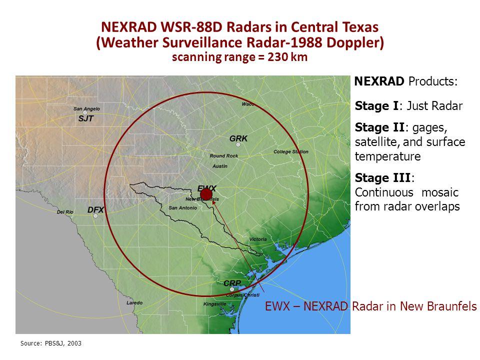 NEXRAD WSR-88D Radars in Central Texas (Weather Surveillance Radar-1988 Doppler) scanning range = 230 km Stage I: Just Radar Stage II: gages, satellite, and surface temperature Stage III: Continuous mosaic from radar overlaps NEXRAD Products: Source: PBS&J, 2003 EWX – NEXRAD Radar in New Braunfels