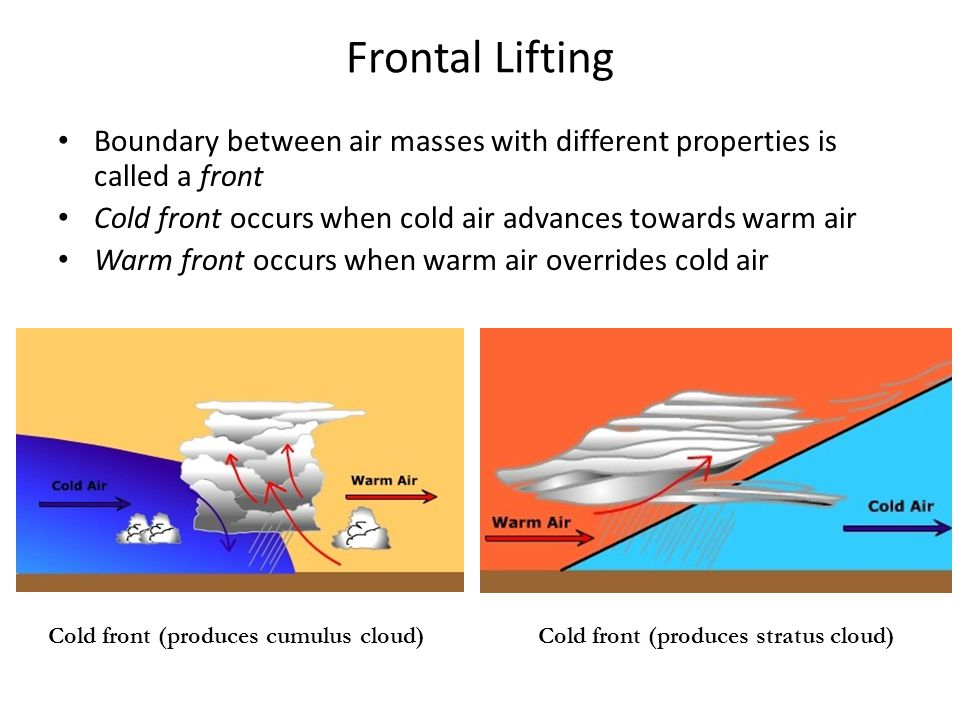 Frontal Lifting Boundary between air masses with different properties is called a front Cold front occurs when cold air advances towards warm air Warm front occurs when warm air overrides cold air Cold front (produces cumulus cloud)Cold front (produces stratus cloud)