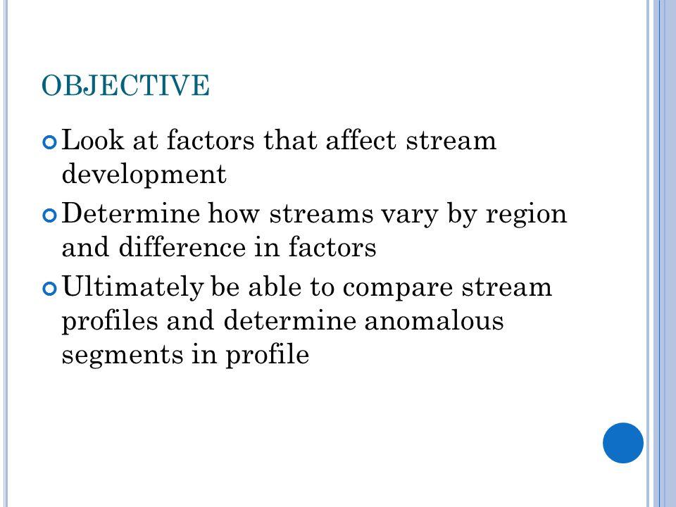 OUTLINE Longitudinal profiles and what controls stream development Profiles by region Methods of obtaining stream profiles Comparing stream profiles