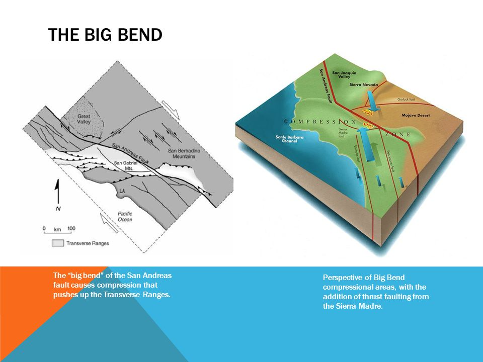 """THE BIG BEND The """"big bend"""" of the San Andreas fault causes compression that pushes up the Transverse Ranges. Perspective of Big Bend compressional ar"""
