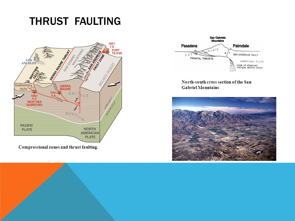 THRUST FAULTING Compressional zones and thrust faulting.