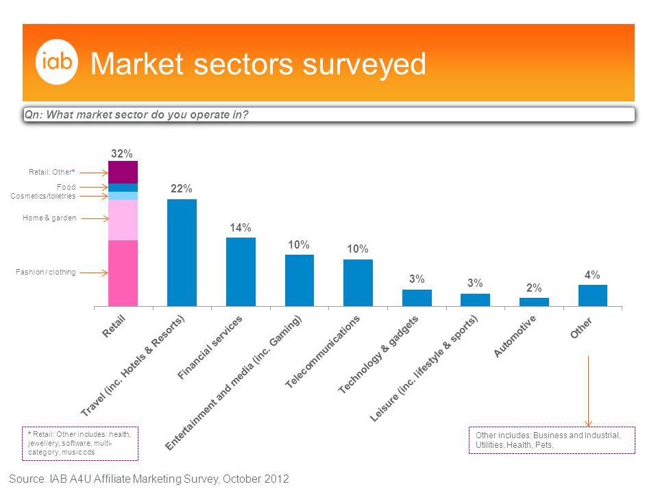 Market sectors surveyed Source: IAB A4U Affiliate Marketing Survey, October 2012 Other includes: Business and Industrial, Utilities, Health, Pets, Qn: What market sector do you operate in.
