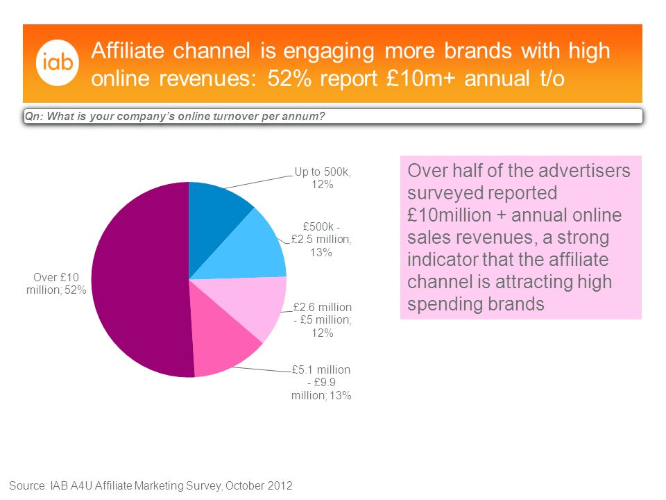 Affiliate channel is engaging more brands with high online revenues: 52% report £10m+ annual t/o Source: IAB A4U Affiliate Marketing Survey, October 2012 Qn: What is your company's online turnover per annum.