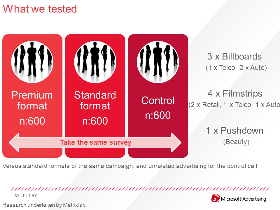 Versus standard formats of the same campaign, and unrelated advertising for the control cell 3 x Billboards (1 x Telco, 2 x Auto) 4 x Filmstrips (2 x