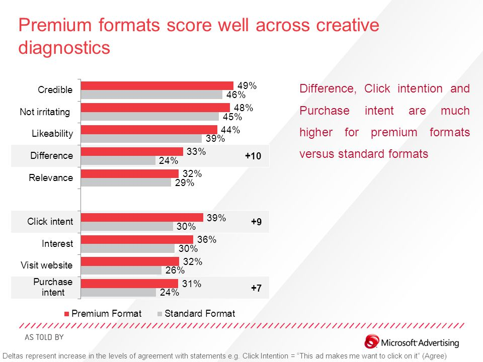 Premium formats score well across creative diagnostics Difference, Click intention and Purchase intent are much higher for premium formats versus stan