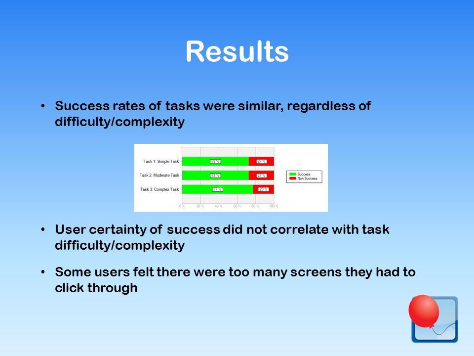 Success rates of tasks were similar, regardless of difficulty/complexity User certainty of success did not correlate with task difficulty/complexity Some users felt there were too many screens they had to click through Results