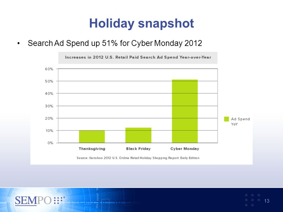 Holiday snapshot 13 Search Ad Spend up 51% for Cyber Monday 2012