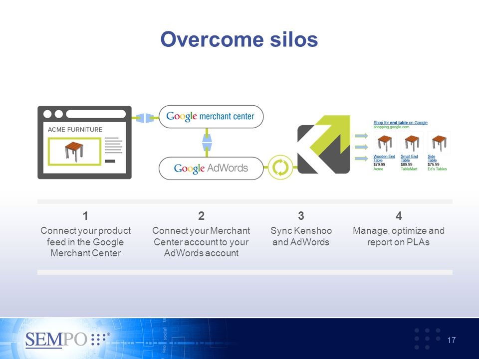Overcome silos 17 1 Connect your product feed in the Google Merchant Center 2 Connect your Merchant Center account to your AdWords account 3 Sync Kenshoo and AdWords 4 Manage, optimize and report on PLAs
